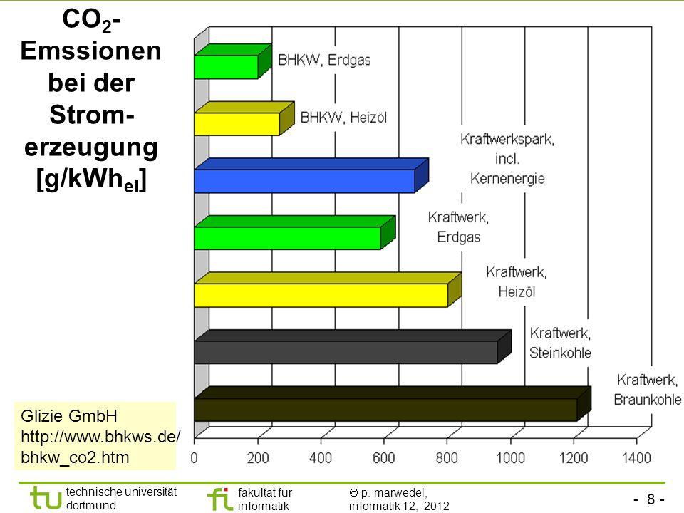 CO2-Emssionen bei der Strom-erzeugung [g/kWhel]